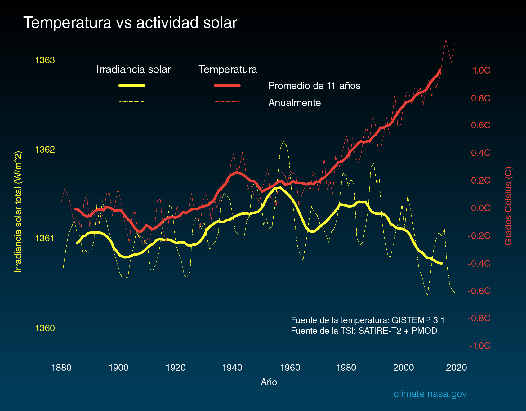 267_Solar_Irradiance_graph_2020_spanish-01.png