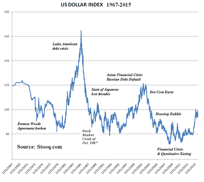 400px-US_Dollar_Index_from_Stooq_dot_com.png