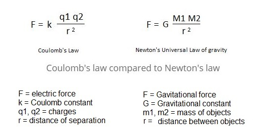 Coulombs law.JPG