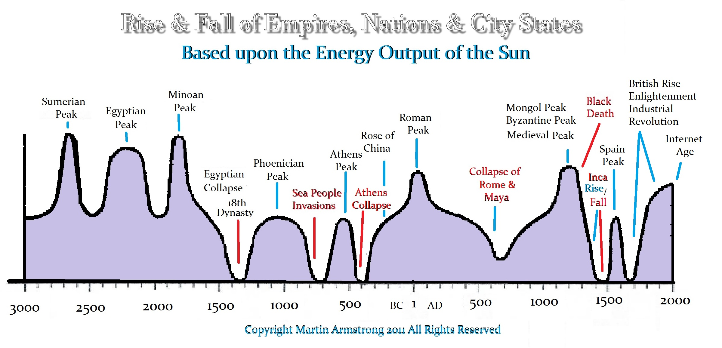 Empires-Rise-Fall-Armstrong.jpg