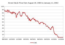 EnronStockPriceAugust2000toJanuary2001.svg.png