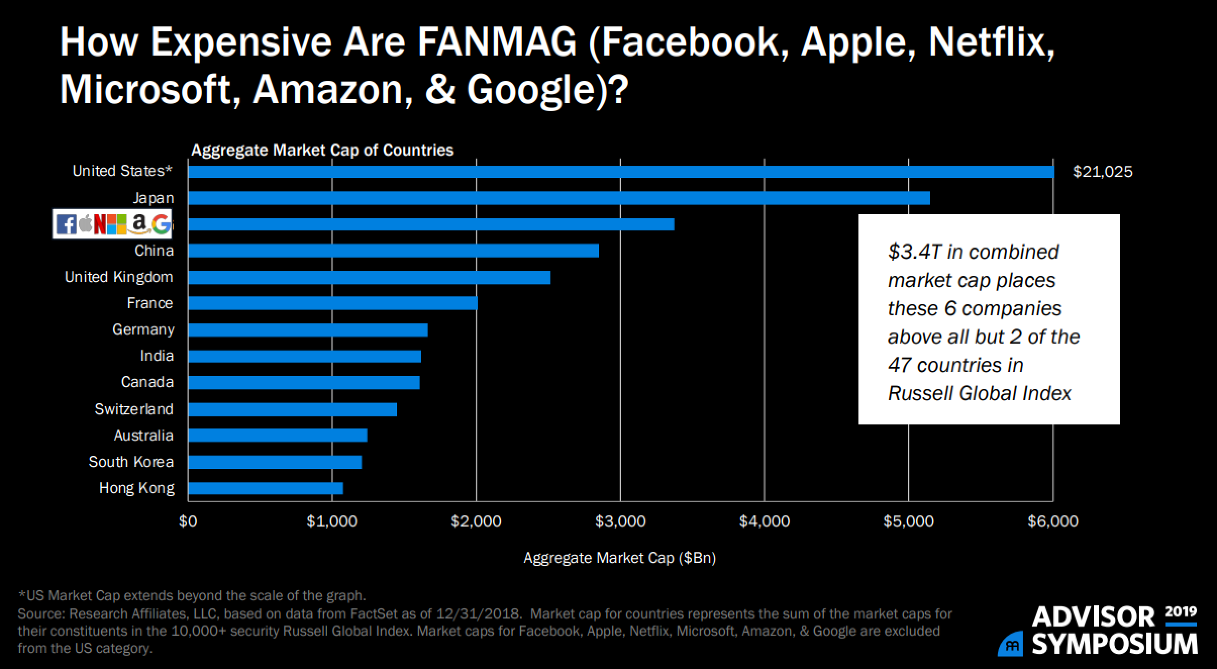 fang-stock-valuations.png