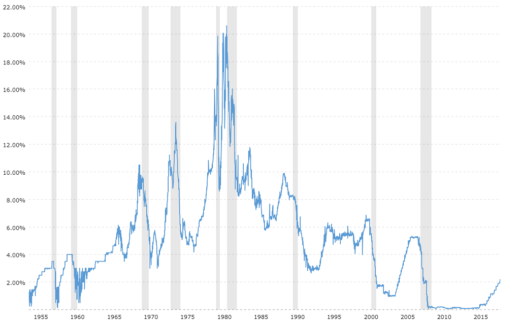 fed-funds-rate-historical-chart.png