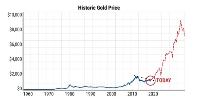 gold projection.JPG