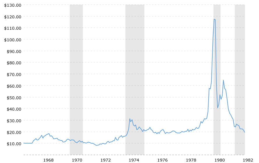 historical-silver-prices-100-year-chart-2019-05-18-macrotrends(1).png