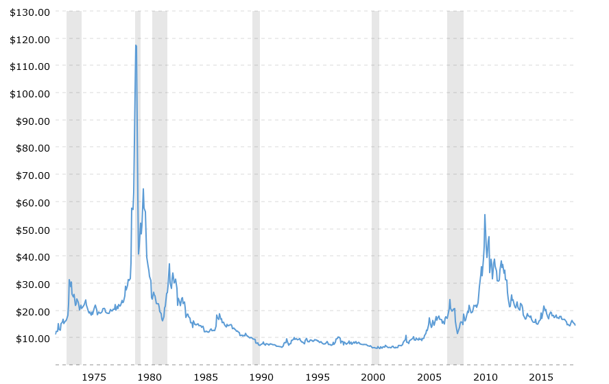 historical-silver-prices-100-year-chart-2019-05-18-macrotrends.png