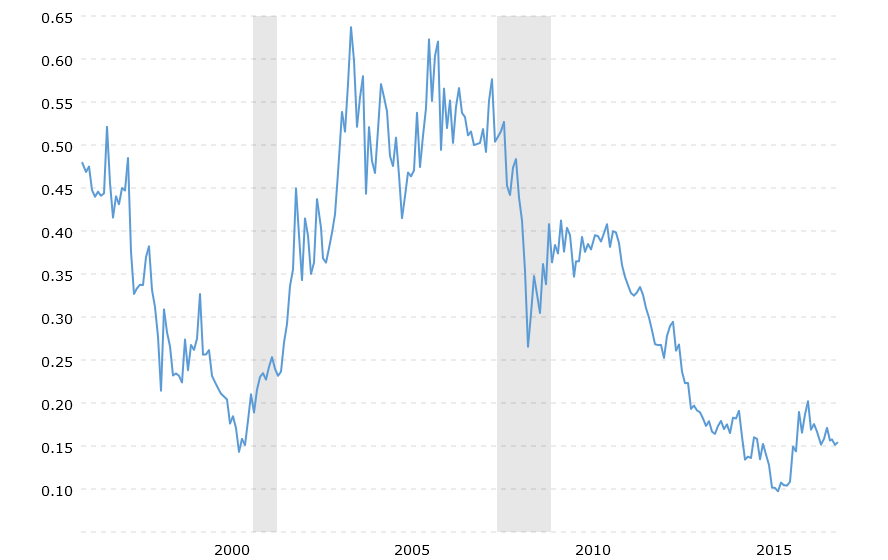 hui-to-gold-ratio-2020-01-30-macrotrends.png