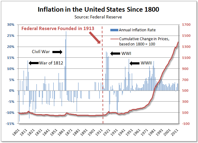 inflation-chart-since-the-fed.jpg