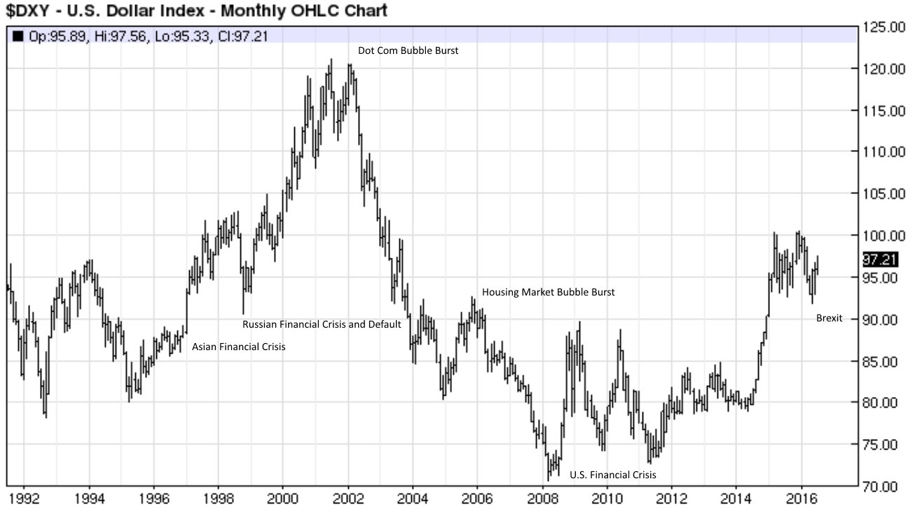 Monthly-DXY-chart-with-annotations.png