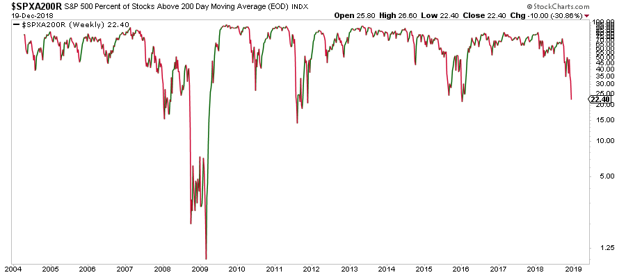 percent of stocks above 200 day.png