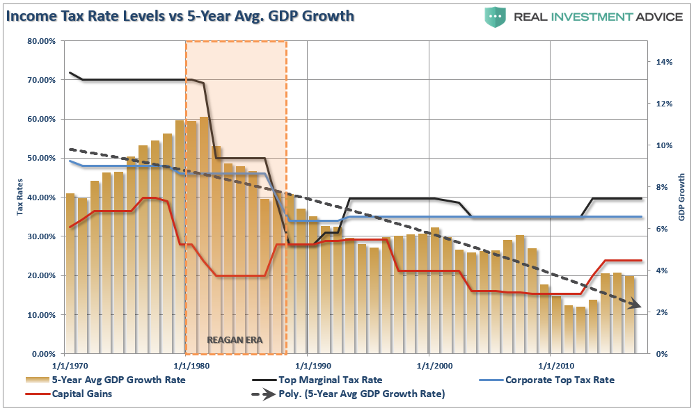 Tax-Rates-GDP-Growth-5-YearAvg-110317.png