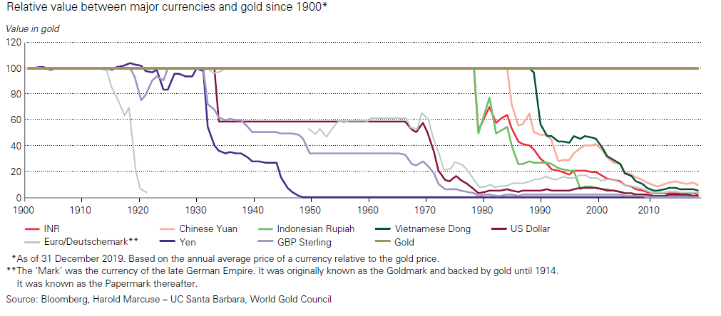 value gold vs currency.png
