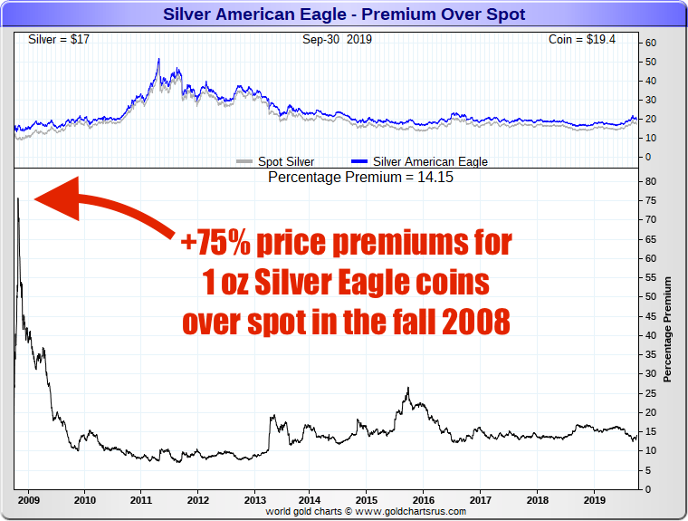 Why_are_Silver_Eagle_Coins_so_expensive_SD_Bullion-1.png