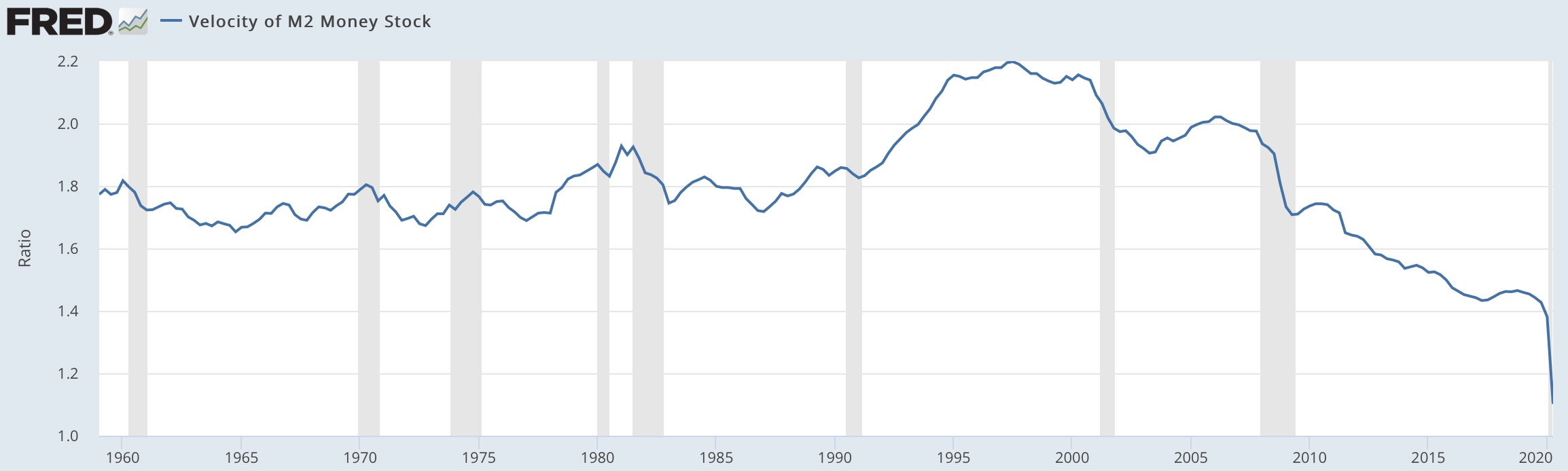 Window_and_Velocity_of_M2_Money_Stock__M2V____FRED___St__Louis_Fed.jpg