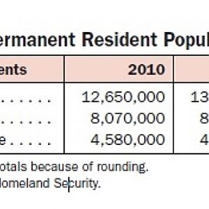 Resident Aliens Table Homeland Security